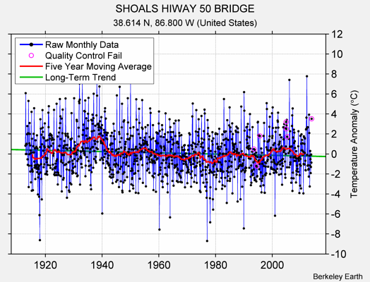 SHOALS HIWAY 50 BRIDGE Raw Mean Temperature
