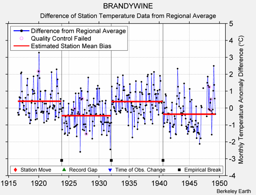 BRANDYWINE difference from regional expectation