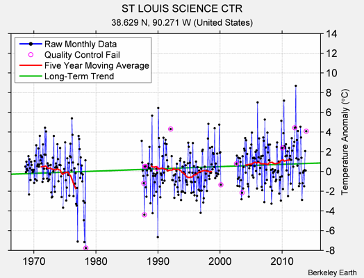 ST LOUIS SCIENCE CTR Raw Mean Temperature