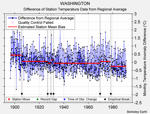 WASHINGTON difference from regional expectation