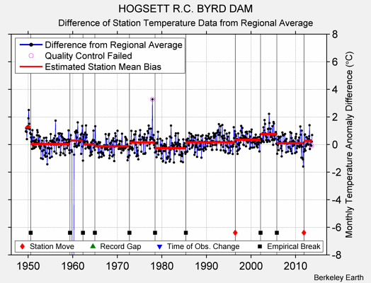HOGSETT R.C. BYRD DAM difference from regional expectation