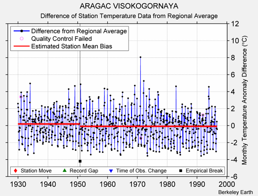 ARAGAC VISOKOGORNAYA difference from regional expectation
