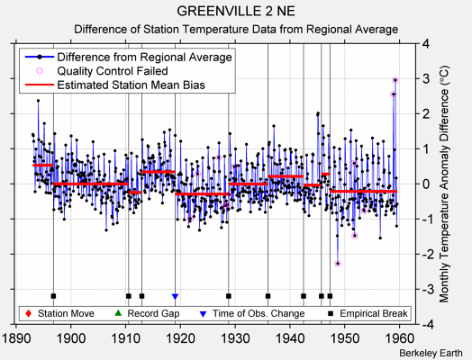 GREENVILLE 2 NE difference from regional expectation