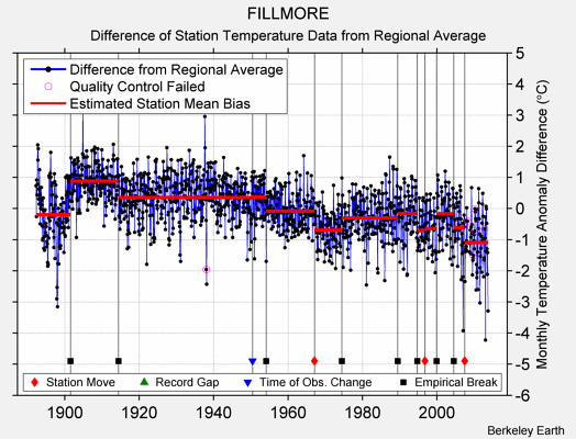FILLMORE difference from regional expectation