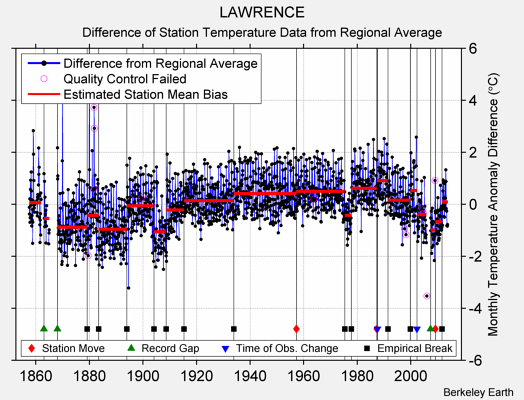 LAWRENCE difference from regional expectation