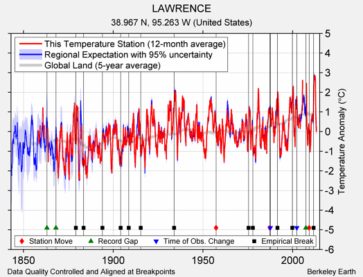 LAWRENCE comparison to regional expectation