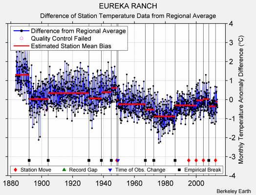 EUREKA RANCH difference from regional expectation