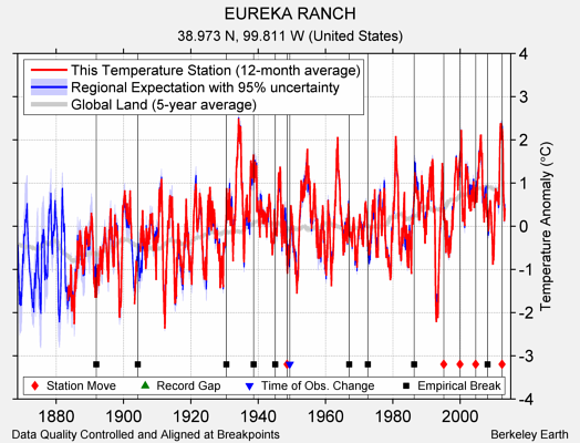EUREKA RANCH comparison to regional expectation
