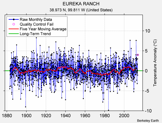 EUREKA RANCH Raw Mean Temperature