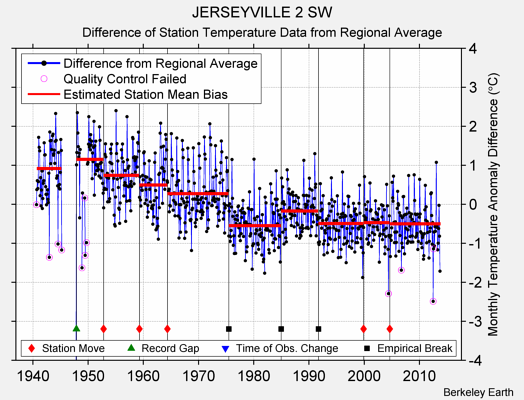 JERSEYVILLE 2 SW difference from regional expectation