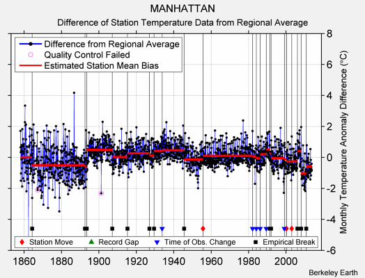 MANHATTAN difference from regional expectation