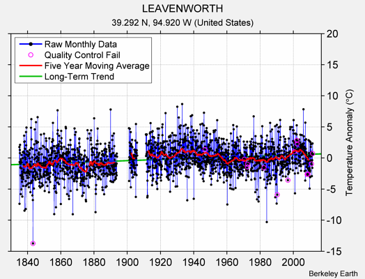 LEAVENWORTH Raw Mean Temperature