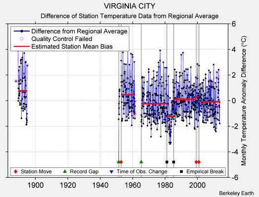 VIRGINIA CITY difference from regional expectation