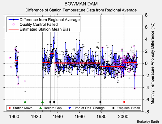 BOWMAN DAM difference from regional expectation