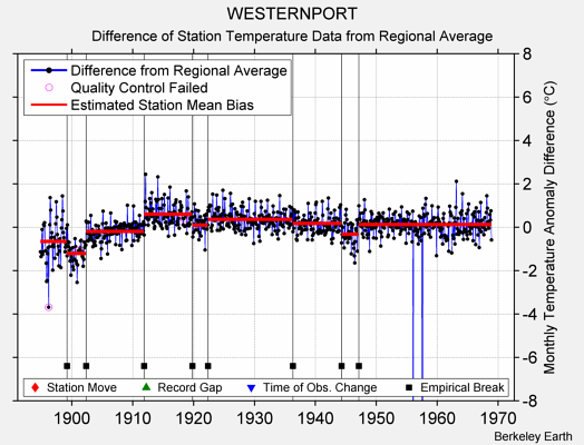 WESTERNPORT difference from regional expectation