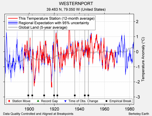 WESTERNPORT comparison to regional expectation