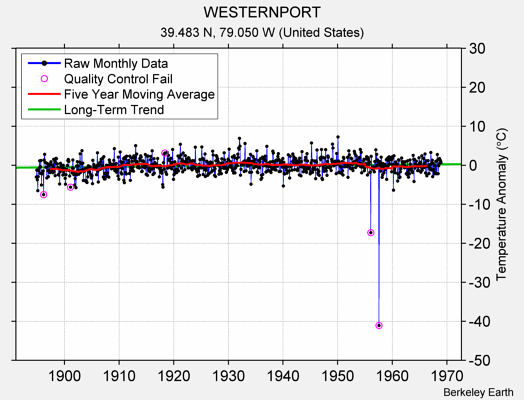 WESTERNPORT Raw Mean Temperature