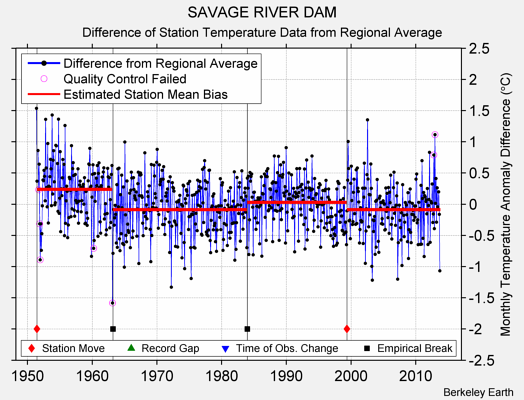 SAVAGE RIVER DAM difference from regional expectation