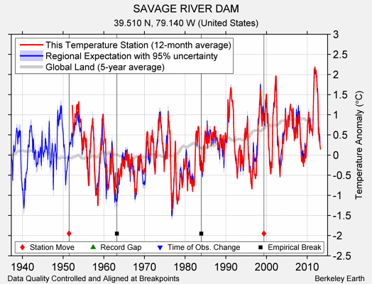 SAVAGE RIVER DAM comparison to regional expectation