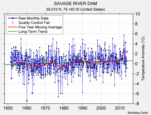 SAVAGE RIVER DAM Raw Mean Temperature
