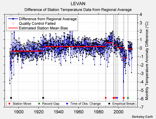 LEVAN difference from regional expectation