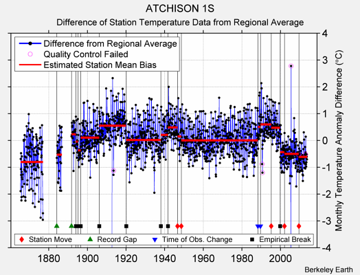 ATCHISON 1S difference from regional expectation