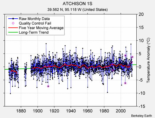 ATCHISON 1S Raw Mean Temperature