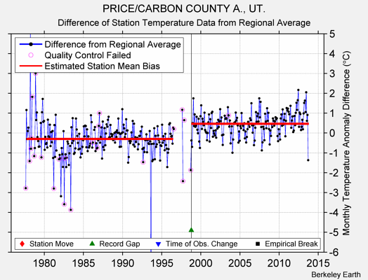 PRICE/CARBON COUNTY A., UT. difference from regional expectation