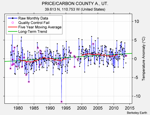 PRICE/CARBON COUNTY A., UT. Raw Mean Temperature