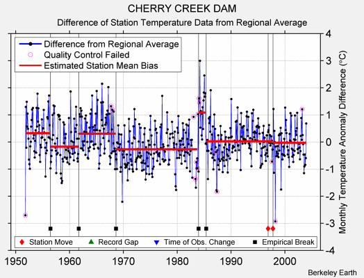 CHERRY CREEK DAM difference from regional expectation