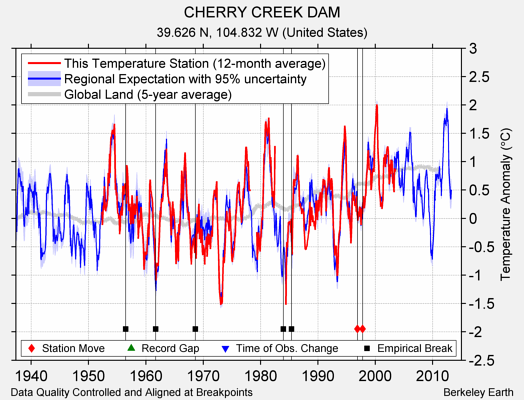 CHERRY CREEK DAM comparison to regional expectation