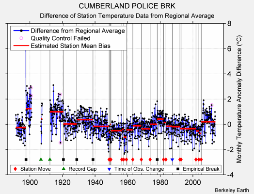 CUMBERLAND POLICE BRK difference from regional expectation