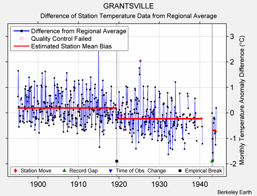 GRANTSVILLE difference from regional expectation