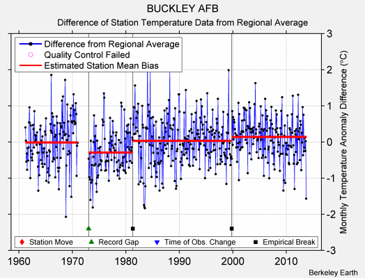 BUCKLEY AFB difference from regional expectation
