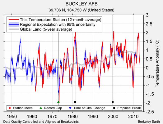 BUCKLEY AFB comparison to regional expectation