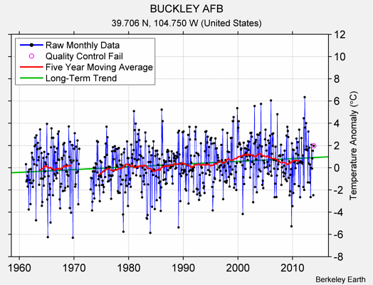 BUCKLEY AFB Raw Mean Temperature
