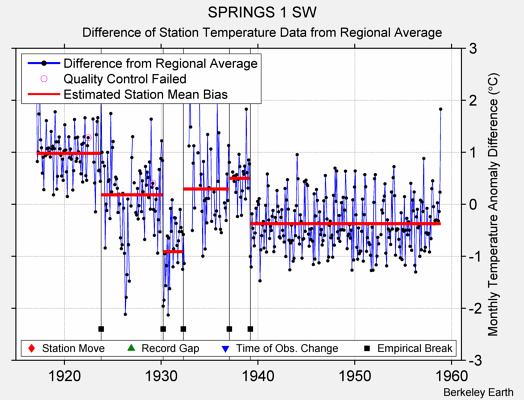 SPRINGS 1 SW difference from regional expectation