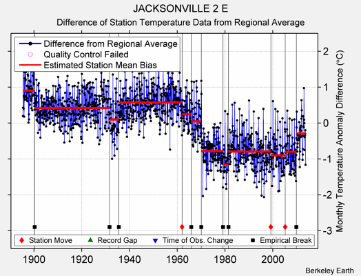 JACKSONVILLE 2 E difference from regional expectation