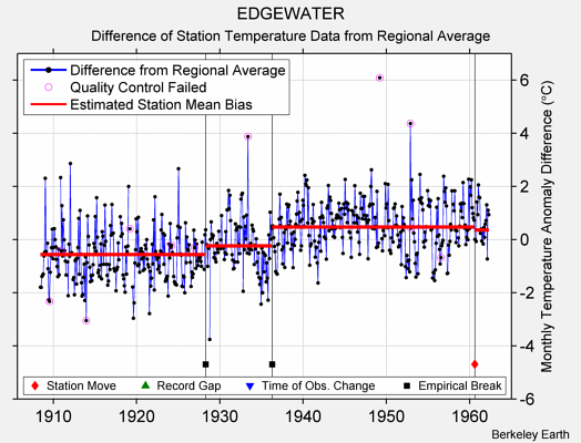 EDGEWATER difference from regional expectation