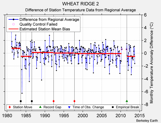 WHEAT RIDGE 2 difference from regional expectation