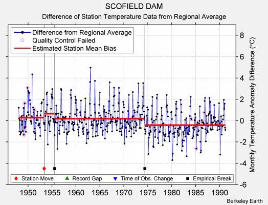 SCOFIELD DAM difference from regional expectation