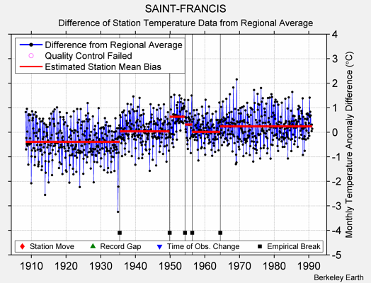 SAINT-FRANCIS difference from regional expectation
