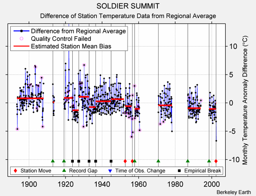 SOLDIER SUMMIT difference from regional expectation