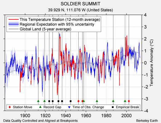 SOLDIER SUMMIT comparison to regional expectation