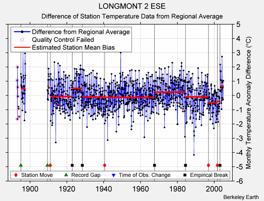LONGMONT 2 ESE difference from regional expectation