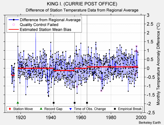 KING I. (CURRIE POST OFFICE) difference from regional expectation