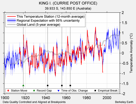 KING I. (CURRIE POST OFFICE) comparison to regional expectation
