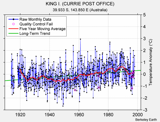 KING I. (CURRIE POST OFFICE) Raw Mean Temperature