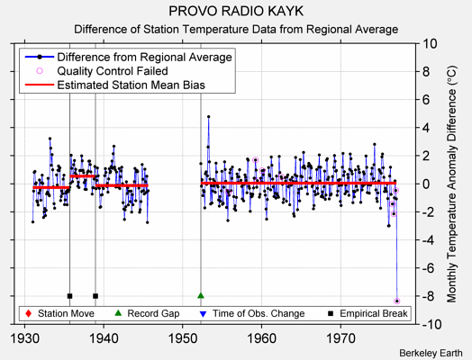 PROVO RADIO KAYK difference from regional expectation