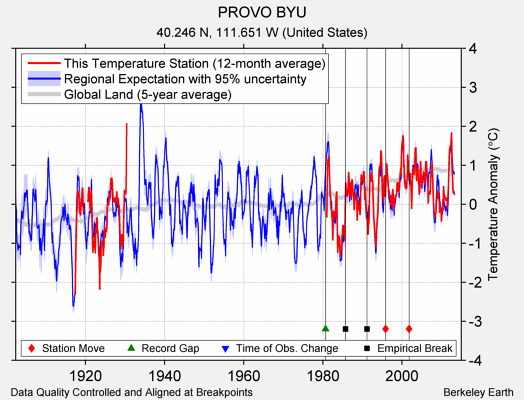 PROVO BYU comparison to regional expectation